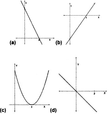 Plus Two Maths Chapter Wise Questions and Answers Chapter 6 Application of Derivatives 6M Q6.1