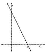 Plus Two Maths Chapter Wise Questions and Answers Chapter 6 Application of Derivatives 6M Q6.2