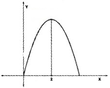 Plus Two Maths Chapter Wise Questions and Answers Chapter 6 Application of Derivatives 6M Q6