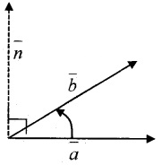 Plus Two Maths Notes Chapter 10 Vector Algebra 11
