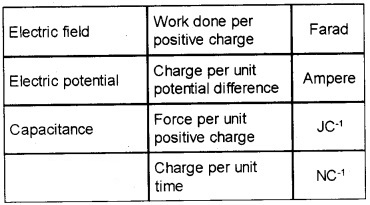 Plus Two Physics Chapter Wise Questions and Answers Chapter 2 Electric Potential and Capacitance 3M Q1