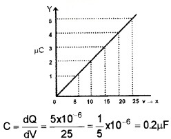 Plus Two Physics Chapter Wise Questions and Answers Chapter 2 Electric Potential and Capacitance 3M Q2.1