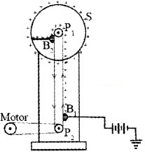 Plus Two Physics Chapter Wise Questions and Answers Chapter 2 Electric Potential and Capacitance 5M Q1.1