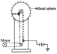 Plus Two Physics Chapter Wise Questions and Answers Chapter 2 Electric Potential and Capacitance 5M Q1