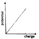 Plus Two Physics Chapter Wise Questions and Answers Chapter 2 Electric Potential and Capacitance 5M Q10