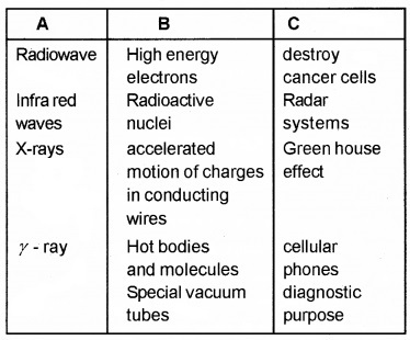 Plus Two Physics Chapter Wise Questions and Answers Chapter 8 Electromagnetic Waves 3M Q1