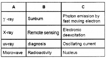 Plus Two Physics Chapter Wise Questions and Answers Chapter 8 Electromagnetic Waves 4M Q2