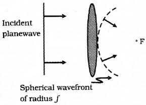 Plus Two Physics Notes Chapter 10 Wave Optic 10