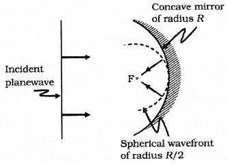 Plus Two Physics Notes Chapter 10 Wave Optic 11