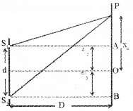 Plus Two Physics Notes Chapter 10 Wave Optic 19