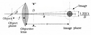 Plus Two Physics Notes Chapter 10 Wave Optic 32