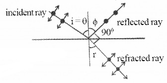 Plus Two Physics Notes Chapter 10 Wave Optic 38