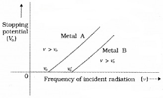 Plus Two Physics Notes Chapter 11 Dual Nature of Radiation and Matter 8