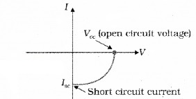 Plus Two Physics Notes Chapter 14 Semiconductor Electronics Materials, Devices and Simple Circuits 21