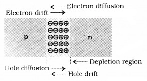 Plus Two Physics Notes Chapter 14 Semiconductor Electronics Materials, Devices and Simple Circuits 8