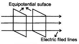 Plus Two Physics Notes Chapter 2 Electric Potential and Capacitance 14