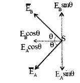 Plus Two Physics Notes Chapter 2 Electric Potential and Capacitance 26