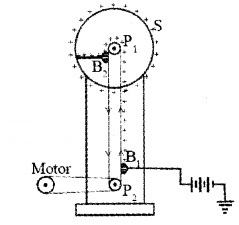 Plus Two Physics Notes Chapter 2 Electric Potential and Capacitance 50