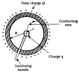Plus Two Physics Notes Chapter 2 Electric Potential and Capacitance 51