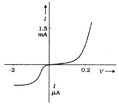 Plus Two Physics Notes Chapter 3 Current Electricity 13