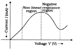Plus Two Physics Notes Chapter 3 Current Electricity 14