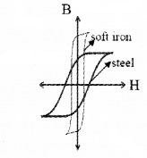 Plus Two Physics Notes Chapter 5 Magnetism and Matter 13