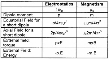 Plus Two Physics Notes Chapter 5 Magnetism and Matter 15