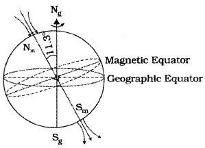 Plus Two Physics Notes Chapter 5 Magnetism and Matter 18