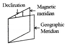 Plus Two Physics Notes Chapter 5 Magnetism and Matter 19