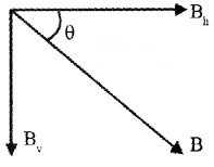 Plus Two Physics Notes Chapter 5 Magnetism and Matter 20