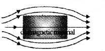 Plus Two Physics Notes Chapter 5 Magnetism and Matter 24