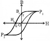 Plus Two Physics Notes Chapter 5 Magnetism and Matter 29
