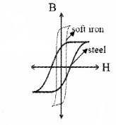 Plus Two Physics Notes Chapter 5 Magnetism and Matter 30