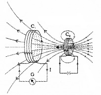 Plus Two Physics Notes Chapter 6 Electromagnetic Induction 2