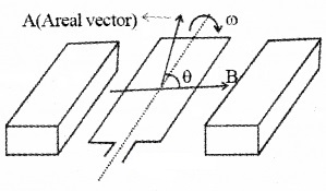 Plus Two Physics Notes Chapter 6 Electromagnetic Induction 31