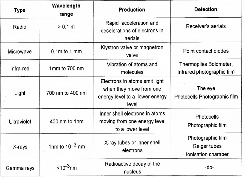 Plus Two Physics Notes Chapter 8 Electromagnetic Waves 12