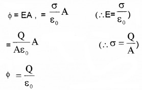 Plus Two Physics Notes Chapter 8 Electromagnetic Waves 4