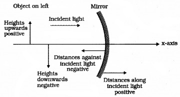 Plus Two Physics Notes Chapter 9 Ray Optics and Optical Instruments 1
