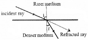 Plus Two Physics Notes Chapter 9 Ray Optics and Optical Instruments 18