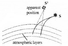 Plus Two Physics Notes Chapter 9 Ray Optics and Optical Instruments 22