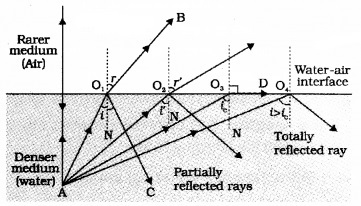 Plus Two Physics Notes Chapter 9 Ray Optics and Optical Instruments 24