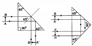 Plus Two Physics Notes Chapter 9 Ray Optics and Optical Instruments 29