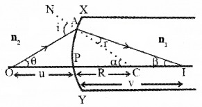 Plus Two Physics Notes Chapter 9 Ray Optics and Optical Instruments 32