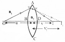 Plus Two Physics Notes Chapter 9 Ray Optics and Optical Instruments 38