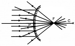 Plus Two Physics Notes Chapter 9 Ray Optics and Optical Instruments 4