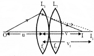 Plus Two Physics Notes Chapter 9 Ray Optics and Optical Instruments 51