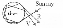 Plus Two Physics Notes Chapter 9 Ray Optics and Optical Instruments 63