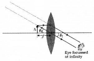 Plus Two Physics Notes Chapter 9 Ray Optics and Optical Instruments 73