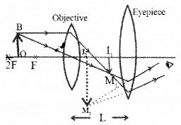 Plus Two Physics Notes Chapter 9 Ray Optics and Optical Instruments 75