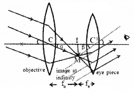 Plus Two Physics Notes Chapter 9 Ray Optics and Optical Instruments 81